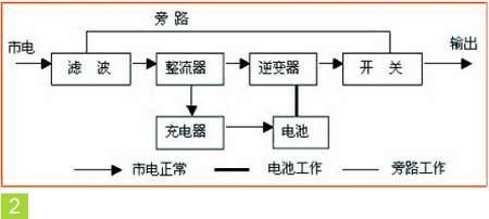 pw 100kva单机ups系统的工作原理简图,属于在线式ups,这类ups在市电