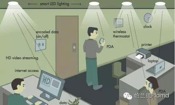LED可见光通讯